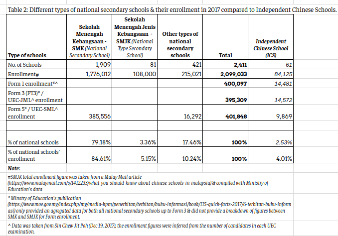 % of secondary enrollment