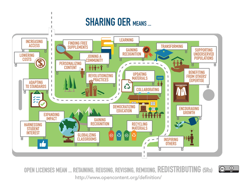 Sharing OER Infograph - Open Education Week