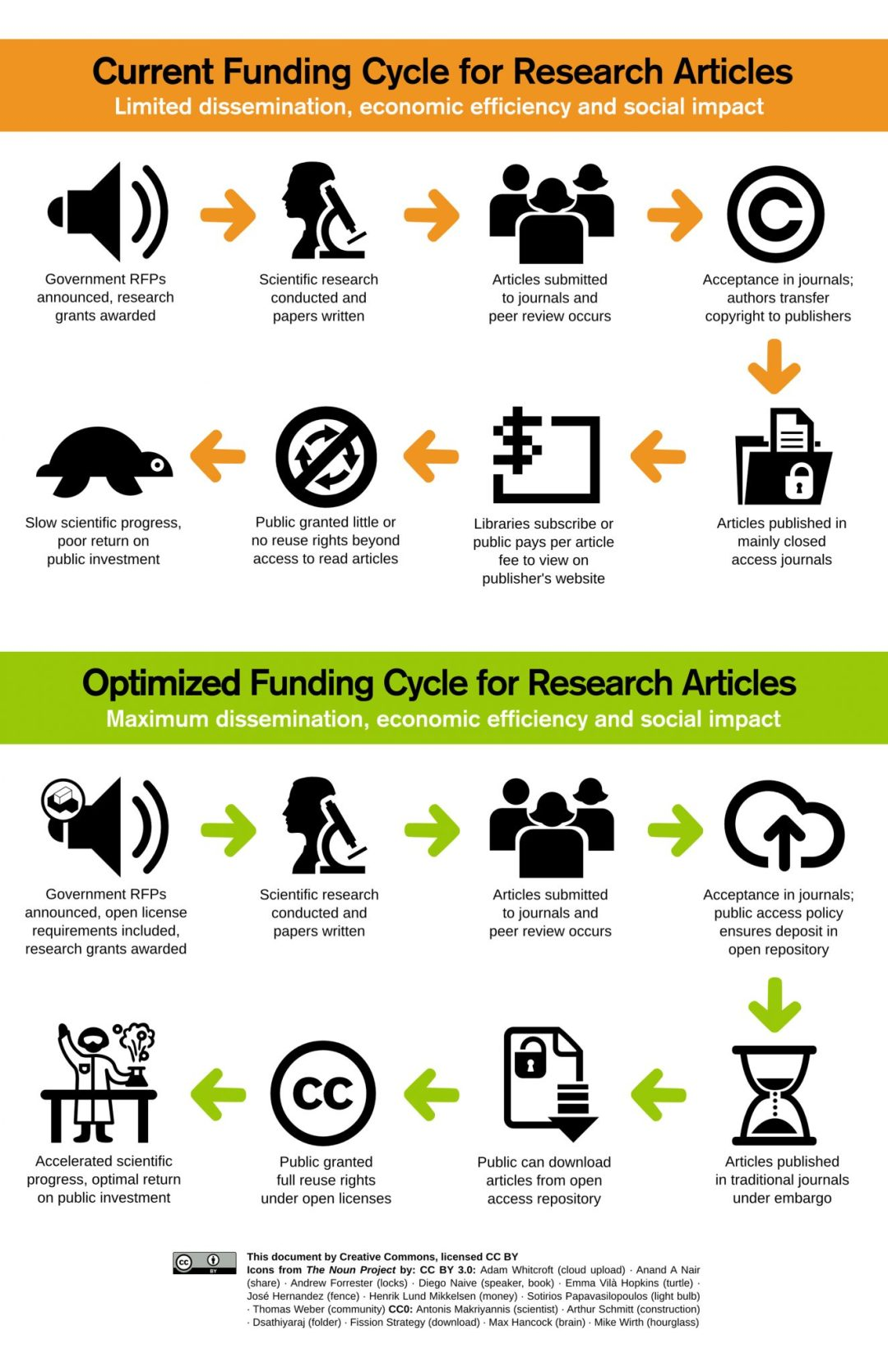funding_cycles
