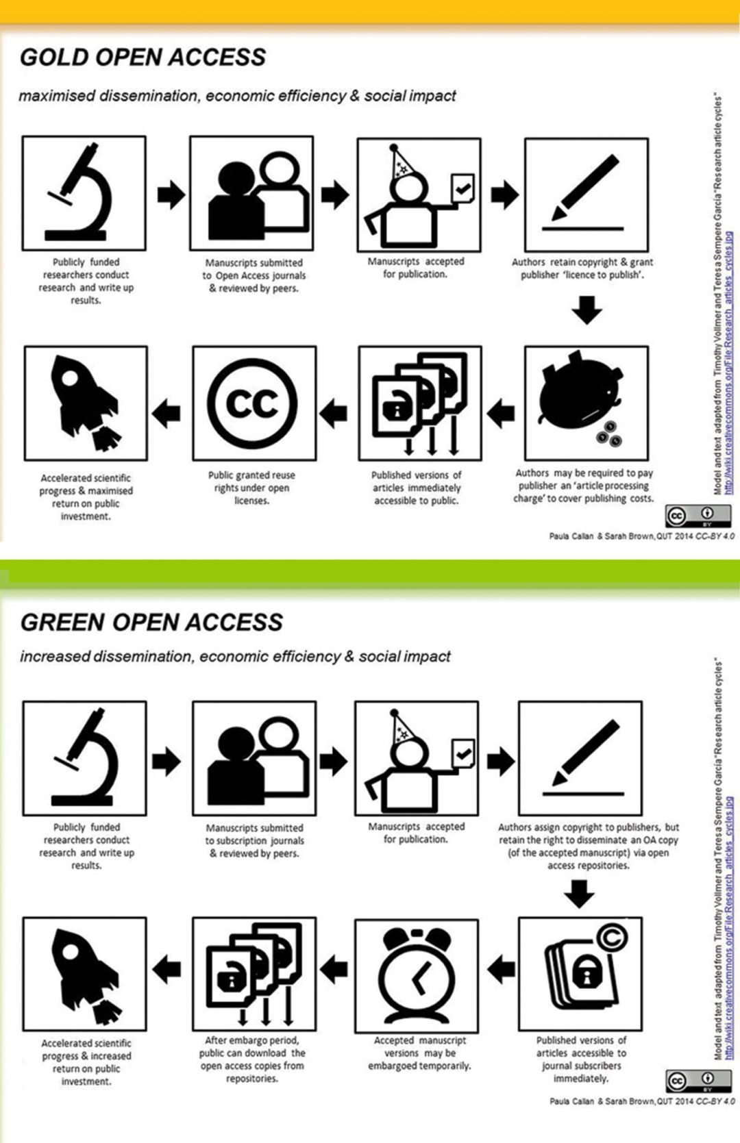 Gold and Green Access