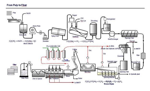 Dissolving Cellulose In aniline