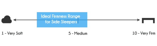 Side Sleepers Typically Need A Soft To Medium Firmness Look For Mattress In The