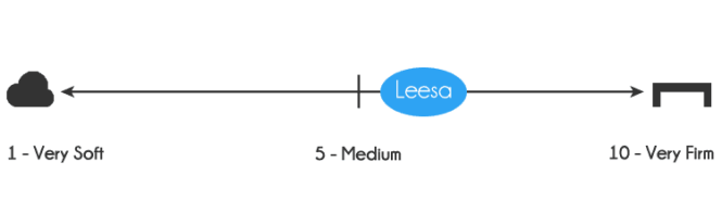 Leesa Mattress Firmness 6 Out Of 10 On The Scale