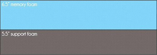 Memory Foam Mattress Example 6 5 Support