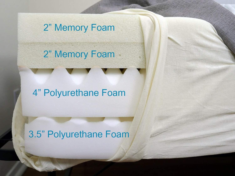Best Memory Foam Mattress  Sleepopolis