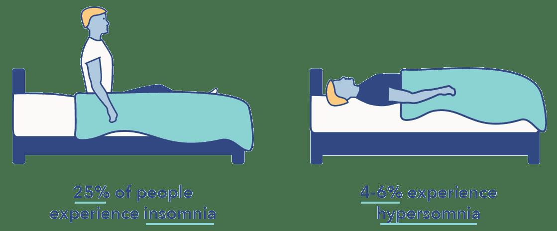 hypersomnia vs insomnia differences