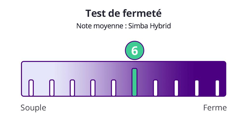 test fermeté simba