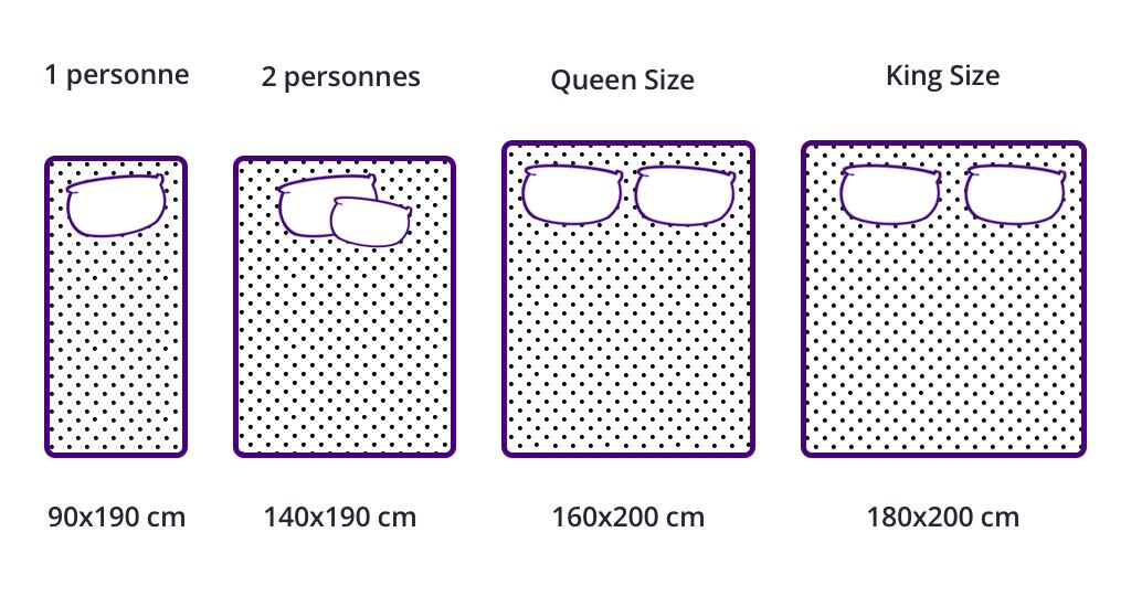 Tailles matelas toutes les dimensions matelas expliqu es - Dimensions matelas 2 places ...