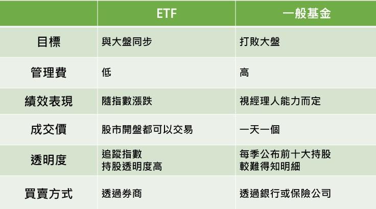 ETF優勢