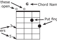MANDOLIN Chords and Key Charts – Musicmakers