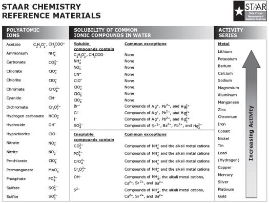 elements quizlet periodic table quiz - Periodic Table Of Elements Quizlet