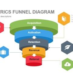 aarrr metrics funnel diagram powerpoint template and keynote [ 1280 x 720 Pixel ]