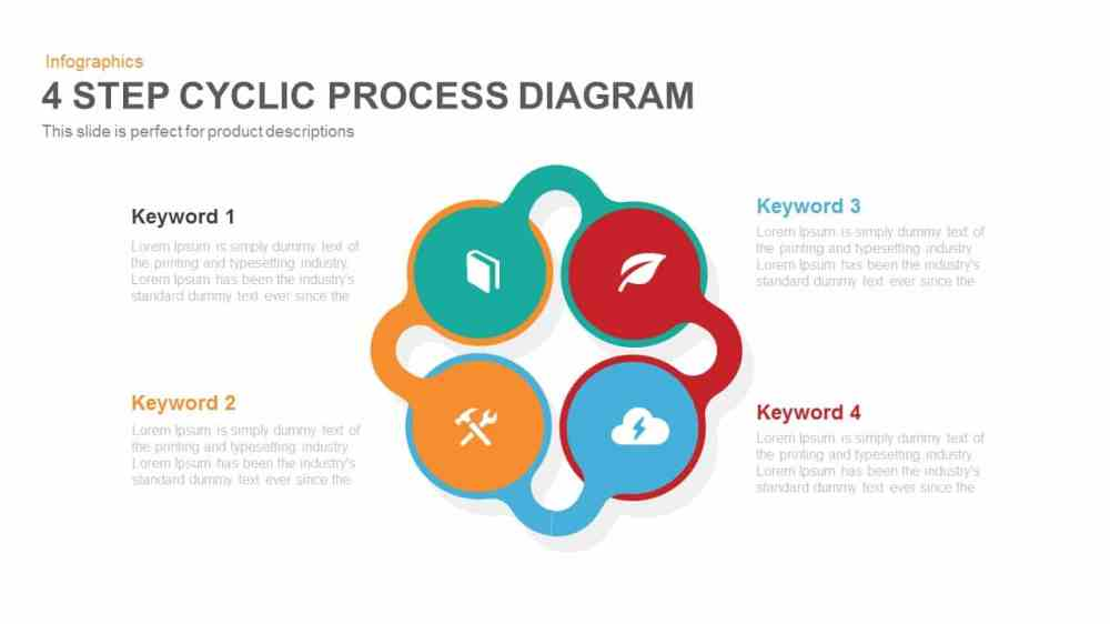 medium resolution of 4 step cyclic process diagram powerpoint keynote template