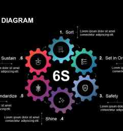 six sigma 6s diagram for powerpoint presentations [ 1280 x 720 Pixel ]