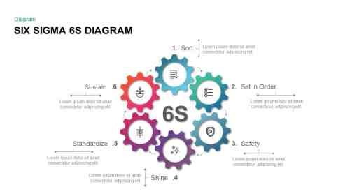 small resolution of six sigma 6s diagram for powerpoint presentations and keynote slide