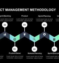 agile project management methodology powerpoint template [ 1280 x 720 Pixel ]