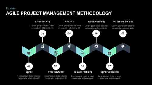 small resolution of agile project management methodology powerpoint template