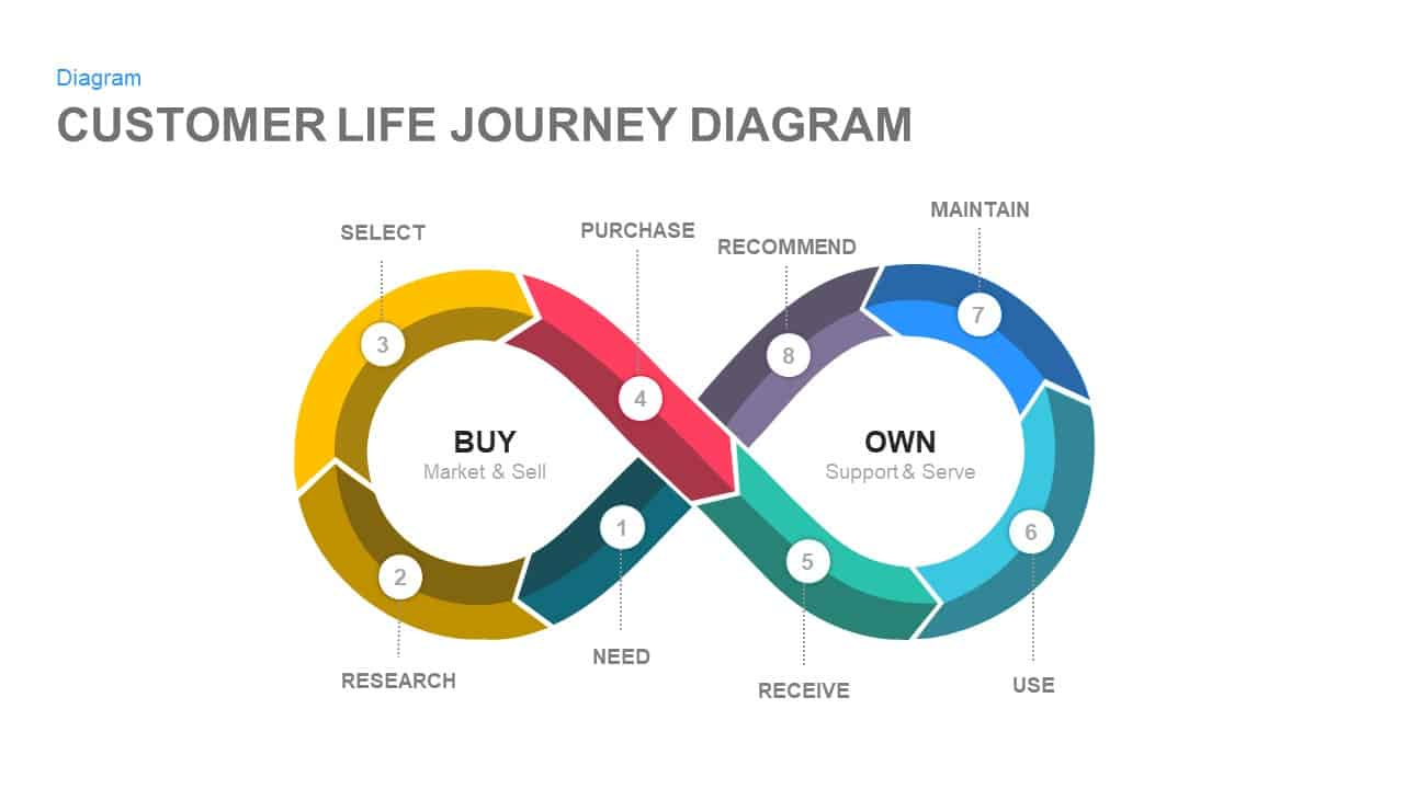 hight resolution of customer life journey powerpoint diagram
