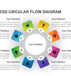 circular process flow diagram powerpoint template [ 1280 x 720 Pixel ]