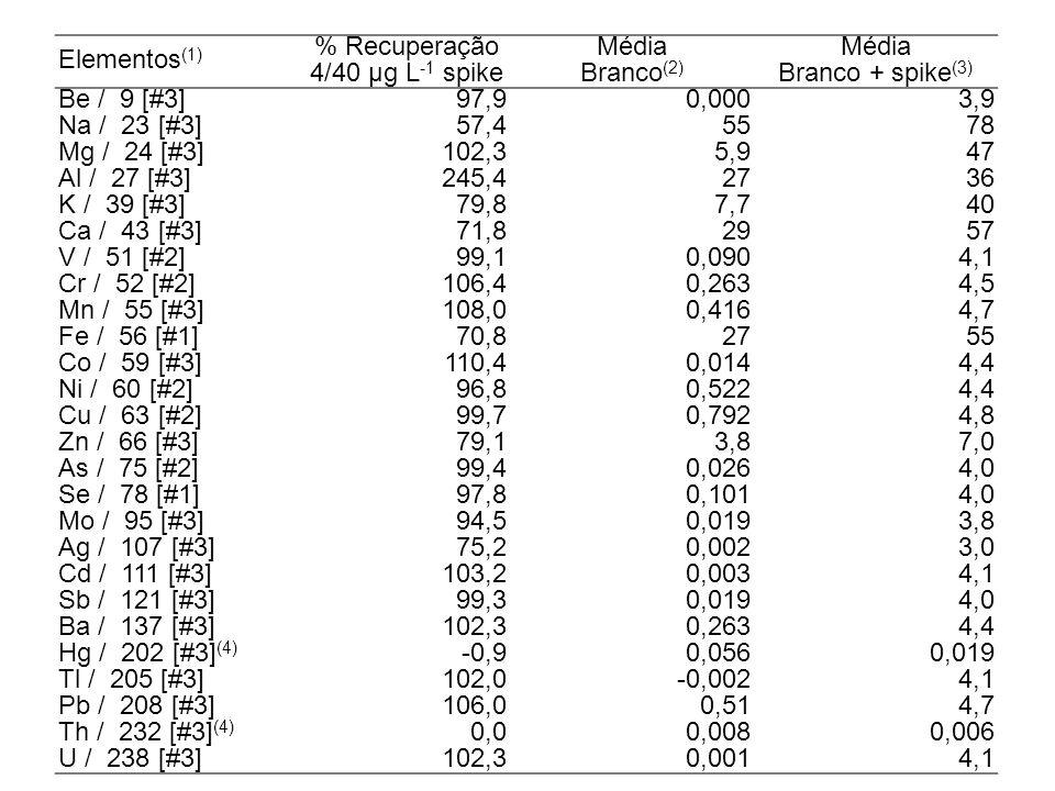 ICP-MS com célula de reação para análise de metais em