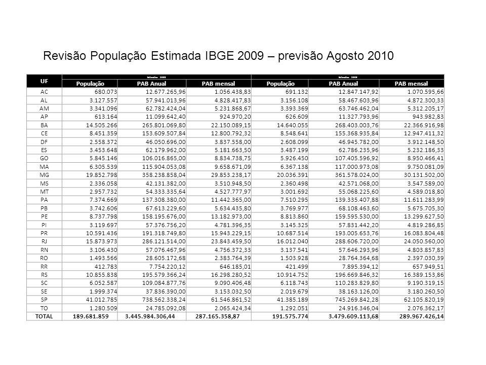Agenda Politica CNS 2010 Modelo de Gestao do SUS