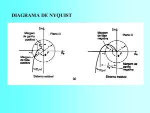 DIAGRAMAS DE BODE NYQUIST E NICHOLS  ppt carregar