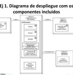 diagrama de despliegue com os componentes incluidos [ 1024 x 768 Pixel ]