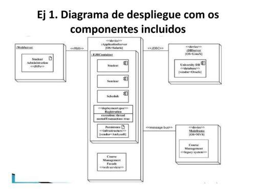 small resolution of diagrama de despliegue com os componentes incluidos