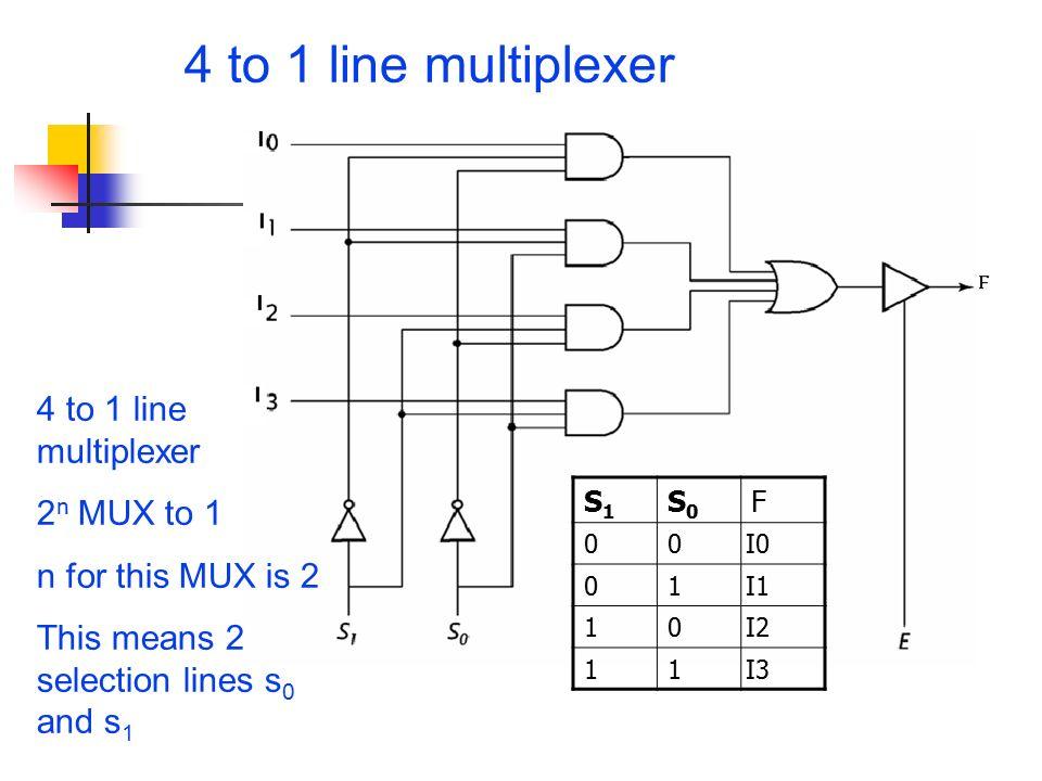 logic diagram of 8 to 1 line multiplexer 2005 dodge ram wiring demultiplexer circuit - takvim kalender hd