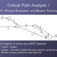 Project Network Diagram Critical Path Pioneer Deh 1500 Wiring Techniques For Developing Computer Systems - Ppt Video Online Download