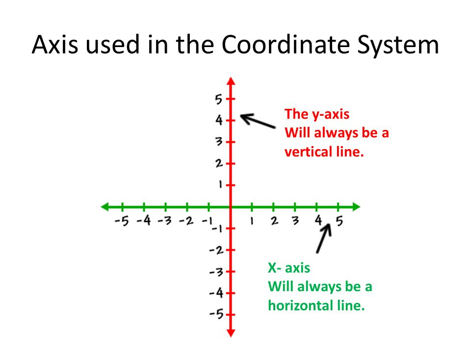 The Coordinate System And Descriptive Geometry  Ppt Video