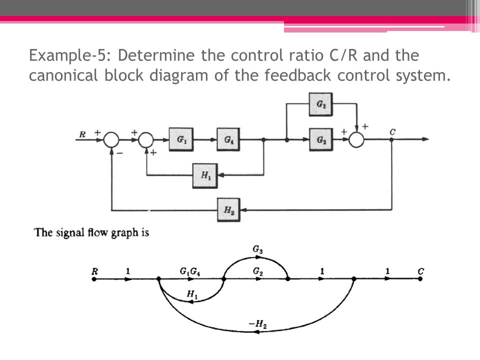 block diagram to signal flow graph the nature of inquiry graphs lect # ppt video online download