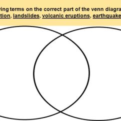 Weathering And Erosion Venn Diagram Automotive Wiring Diagrams Uk Constructive Destructive Forces Ukran