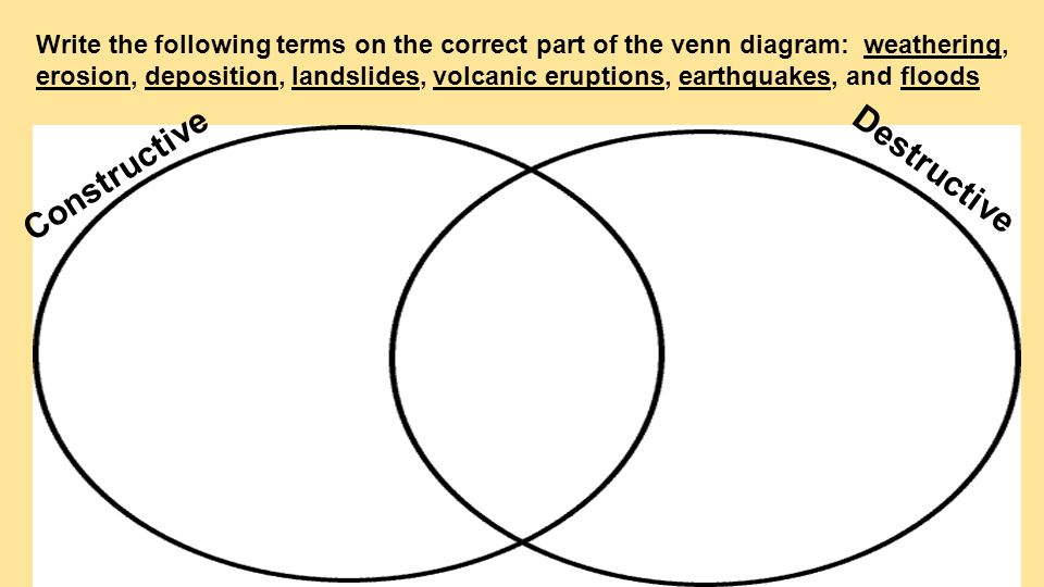 weathering and erosion venn diagram alternator wiring bosch constructive destructive forces ukran
