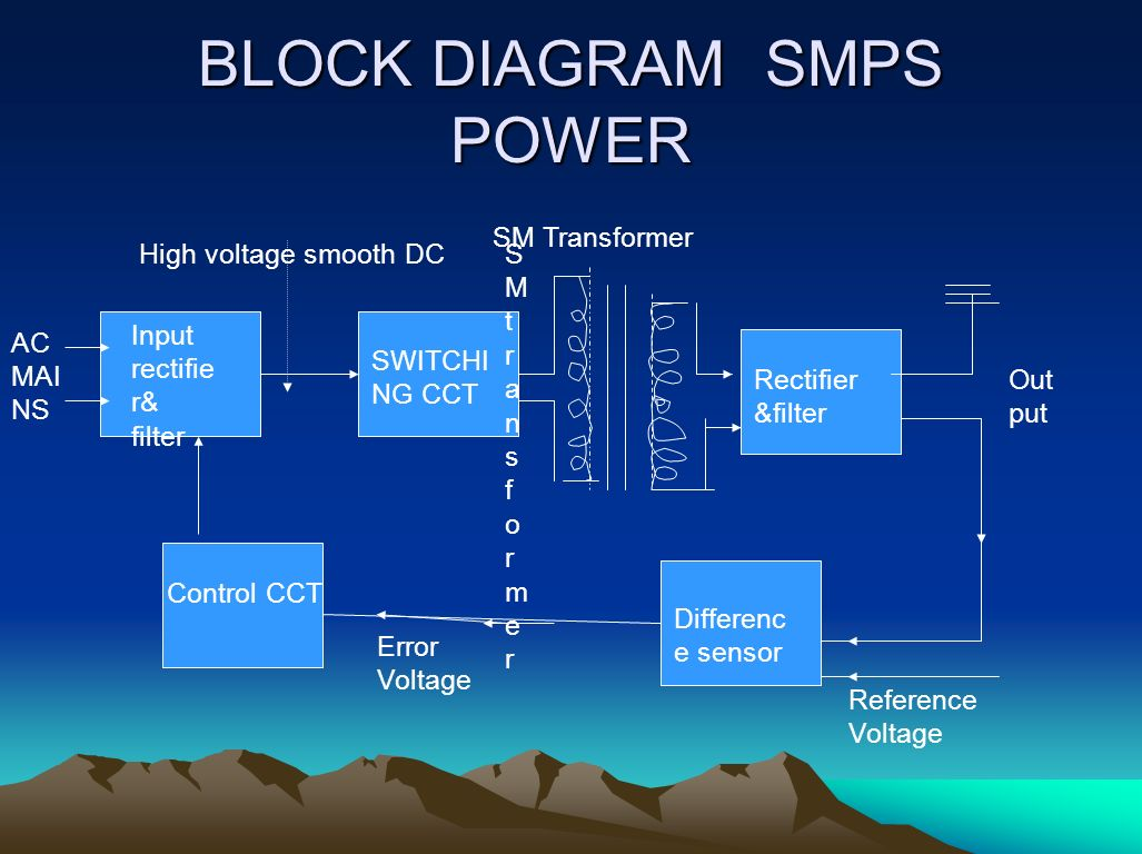 what is computer explain with block diagram xtrons wiring smps power supply ppt video online download