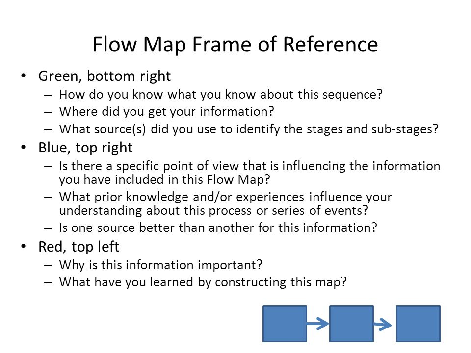 Maps Step Step Paragraph Writing
