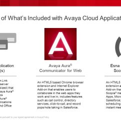 Avaya Architecture Diagram Ford S Max Wiring Cloud Application Link Ppt Download