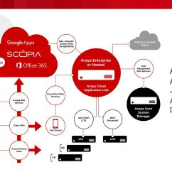Avaya Architecture Diagram Simple Room Wiring Cloud Application Link Ppt Download