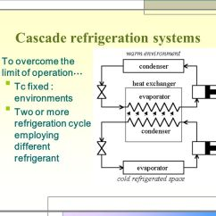 Ammonia Cooling System Diagram 1963 Chevy Pickup Wiring Chapter 9. Refrigeration And Liquefaction (냉동과 액화) - Ppt Video Online Download