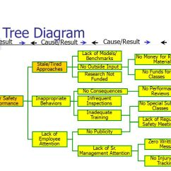 5 Whys And The Fishbone Diagram Memory Hierarchy Accident Investigation Root Cause Analysis - Ppt Video Online Download