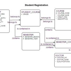 "Data Models In Dbms With Diagram To Wire A 3 Way Switch Information System Design ""student Registration Example"" - Ppt Video Online Download"