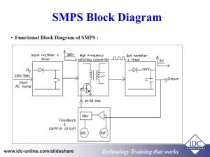 Power Electronics and Switch Mode Power Supply  ppt video