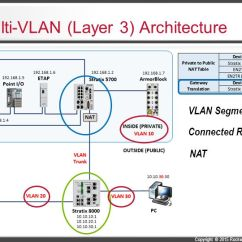 Infrastructure Architecture Visio Diagram Fender Mustang Guitar Wiring Networks And Security Portfolio Overview - Ppt Video Online Download