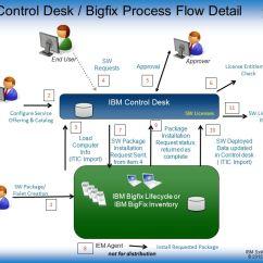 Inventory Management Data Flow Diagram Ata 110 Wiring Ibm Control Desk Enabling The Enterprise App Store – - Ppt Video Online Download
