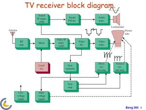 Chapter4 Transmitter and Receiver Applications AM and FM