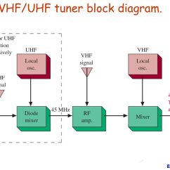 Composite Cell Diagram Goodman Wiring Thermostat Chapter4 Transmitter And Receiver Applications Am Fm Radios - Ppt Video Online Download