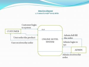 Project Report Online Food order By Atul Deshmukh  ppt