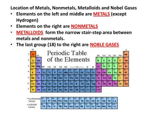 location of metals nonmetals metalloids and el gases the periodic table of elements ppt online