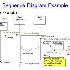 Synchronous And Asynchronous Message In Sequence Diagram Criminal Procedure Uml(unified Modeling Language) - Ppt Download