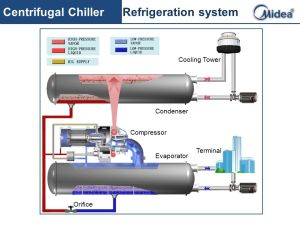 Download Refrigeration Refrigeration Schematics | Gantt